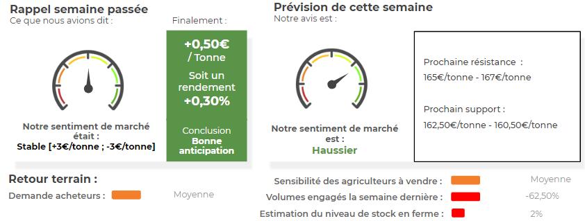 analyse des prix du maïs grain