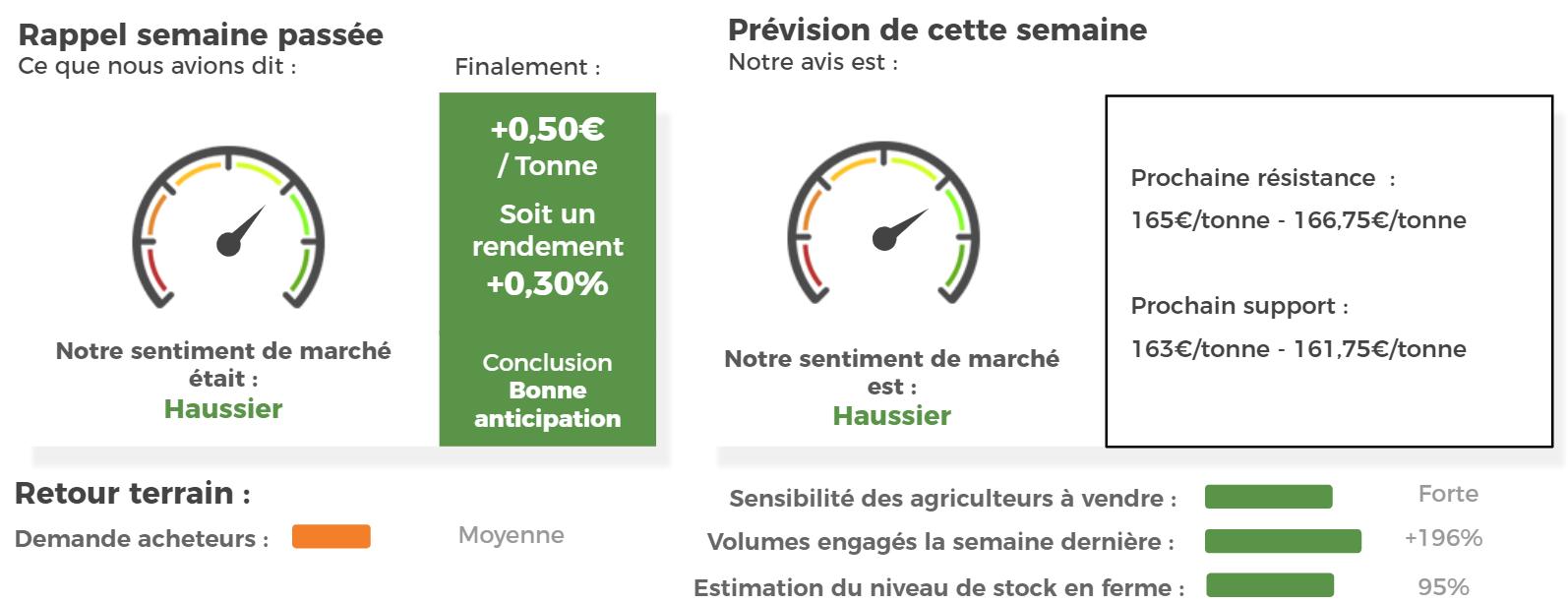 sentiment de marché maïs grain