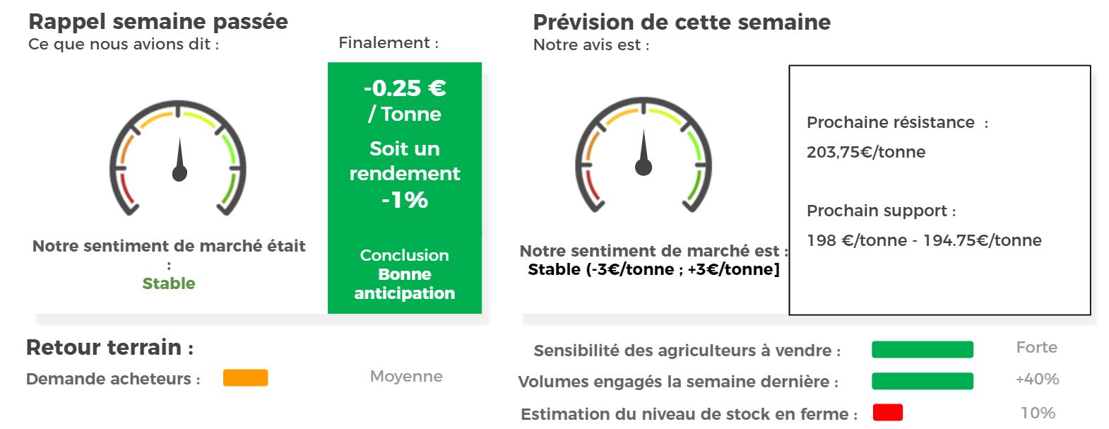 prévision marché blé tendre