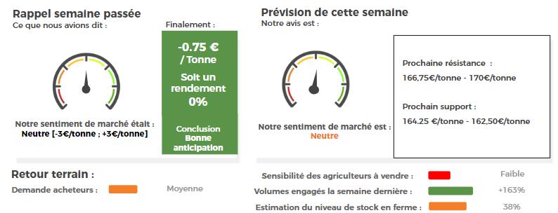 prix des cours du maïs grain
