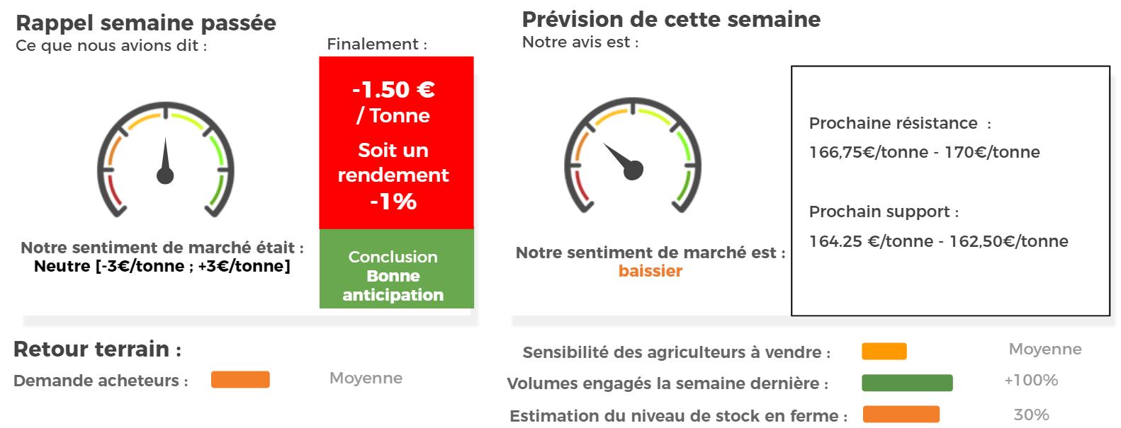 Avis de marché baissier en Maïs Grain