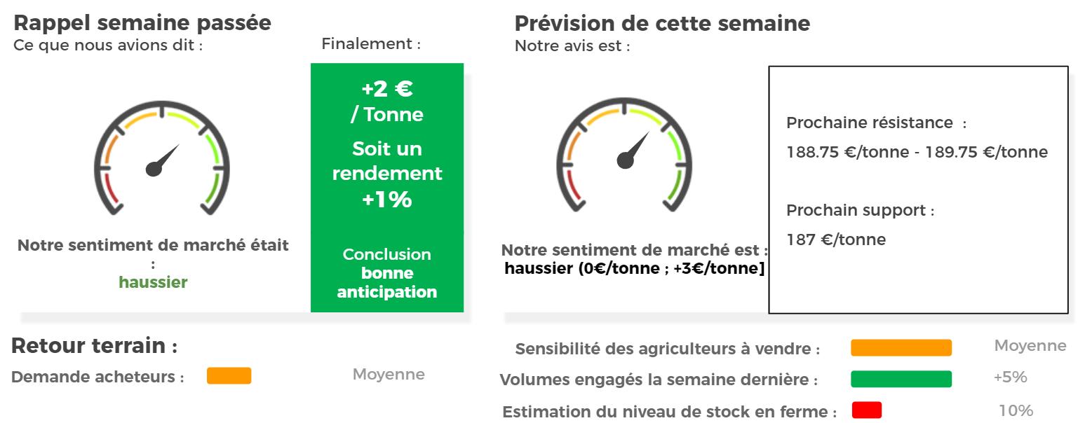 prix cours et marché du blé