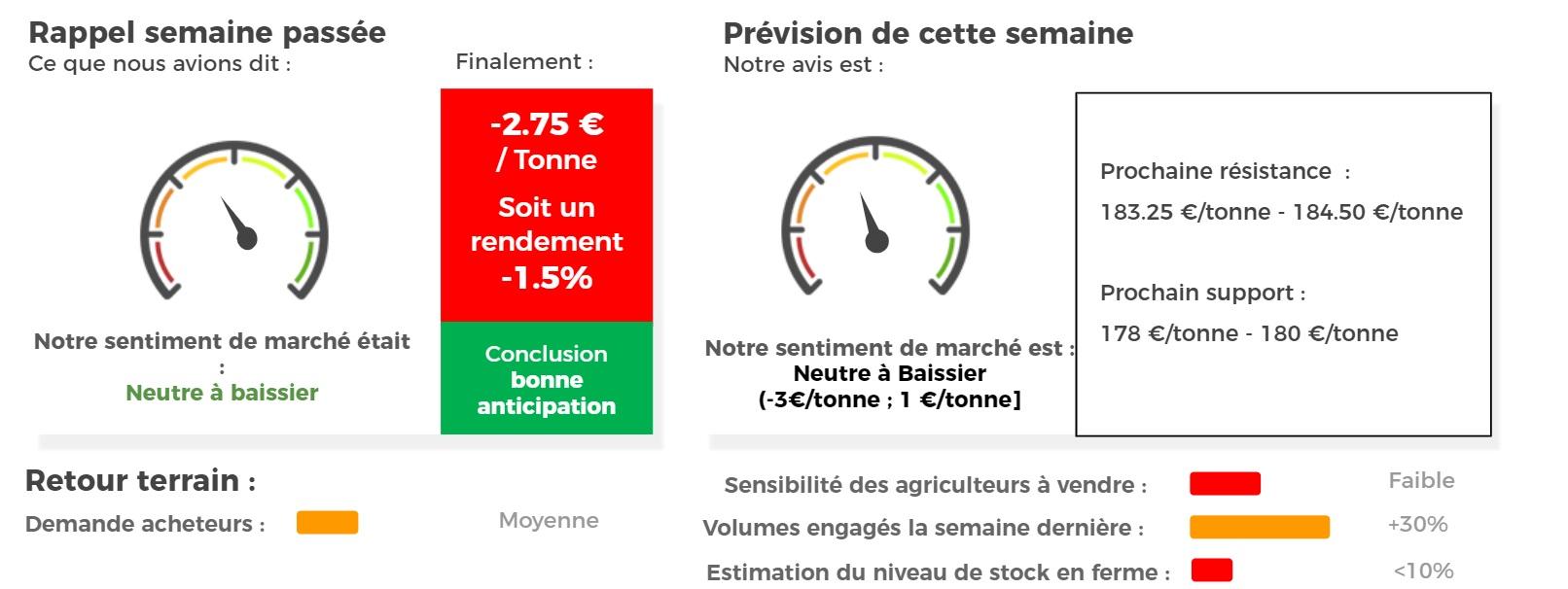 marché blé