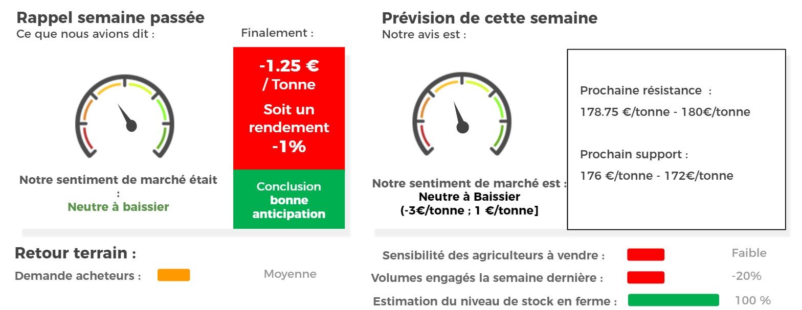prix marché blé