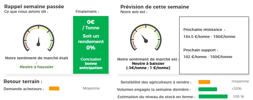 prix cours blé
