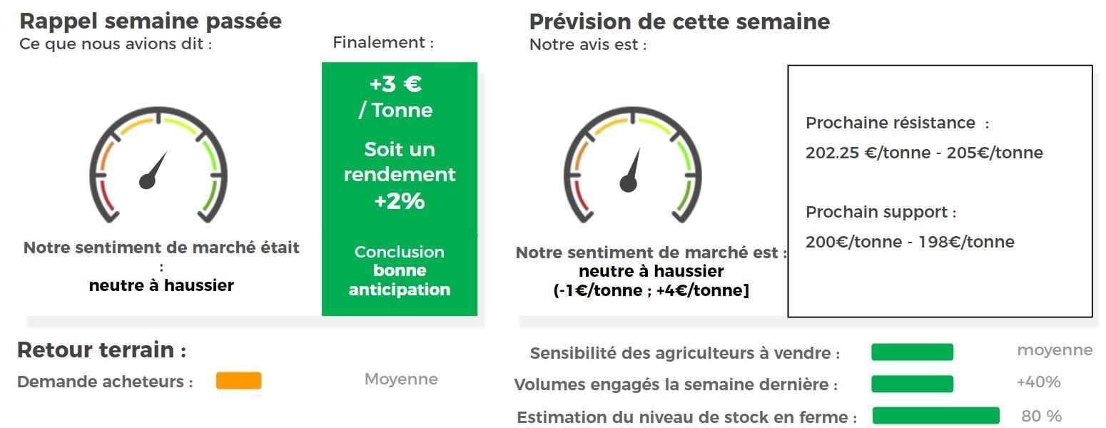 blé euronext